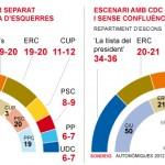Una candidatura de Podem, ICV-EUiA i Procés Constituent disputaria la victòria a la llista de Mas, segons 'El Periódico'