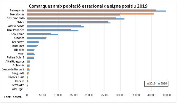 El Tarragonès va ser l'any passat la comarca amb més població estacional de tota Catalunya