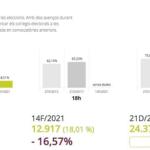 A Reus han votat a les 13.00 hores poc més de la meitat dels que ho van fer el 2017