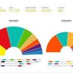 Noranta-dos vots donen la victòria a ERC per davant del PSC a Reus