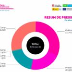 El Pla de Reactivació post-covid del Consell Comarcal del Baix Camp preveu invertir 876.000 euros en diverses anualitats
