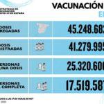 DIMECRES: 165 nous infectats de Covid al Camp de Tarragona en les darreres 24 hores